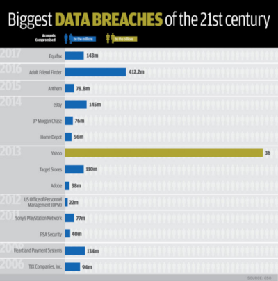 The Impact of Data Breaches on Businesses