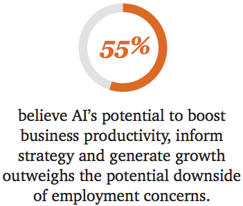 impact of ai - 55% believe ai's potential to boost business productivity, inform strategy and generate growth outweighs the potential downside of employment concerns