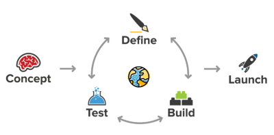 Lifecycle of a MVP
