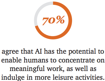 impact of ai - 70% agree that ai has the potential to enable humans to concentrate on meaningful work, as well as indulge in more leisure activiites
