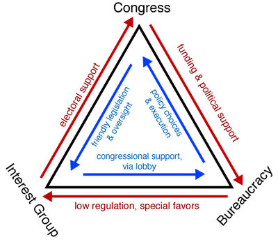 reaction paper iron triangle politics Expanded on the basis of students' reactions to a particular paper  for ao2  students must recognise that the term 'iron triangle' relates to aspects of the.