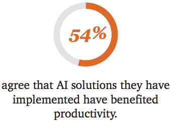 impact of ai - 54% agree that ai solutions they have implemented have benefited productivity