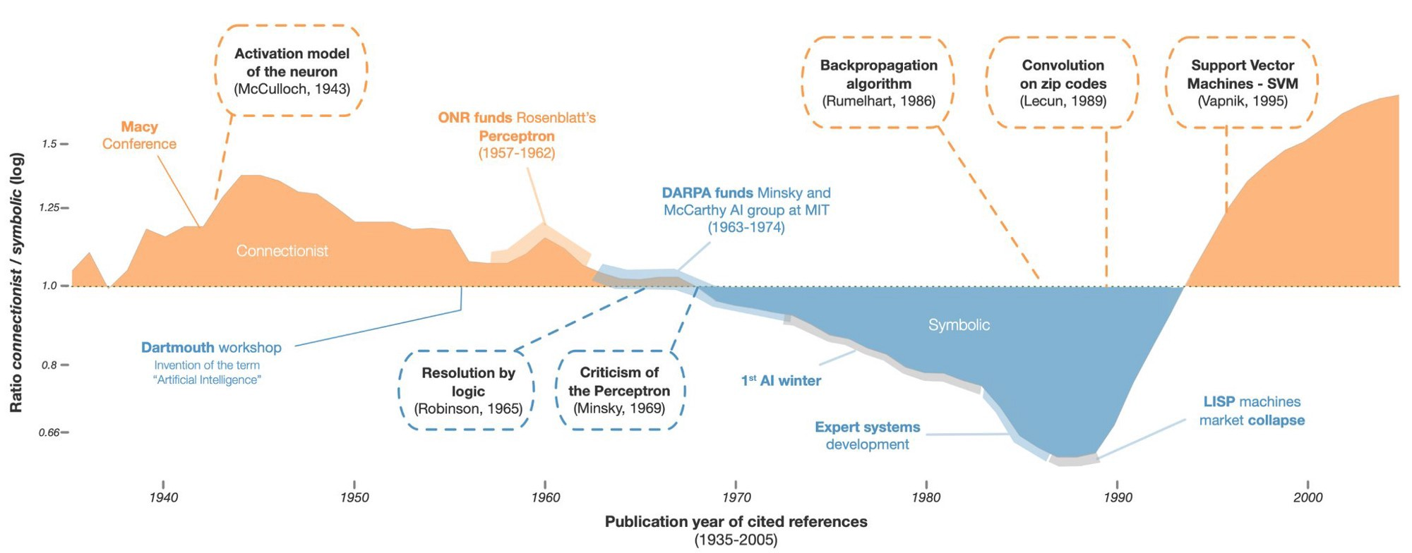 Figure 2: Symbolic vs Connectivist Research Publications over time [3]