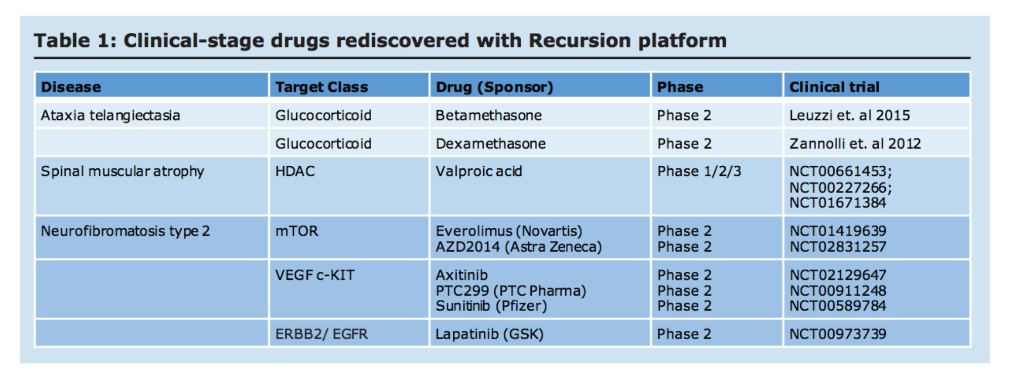 List of [*rediscovered clinical stage assets](https://recursionpharma.com/wp-content/uploads/2017/09/AI-Enabled_Pheno-9_25_2017v24.pdf)*