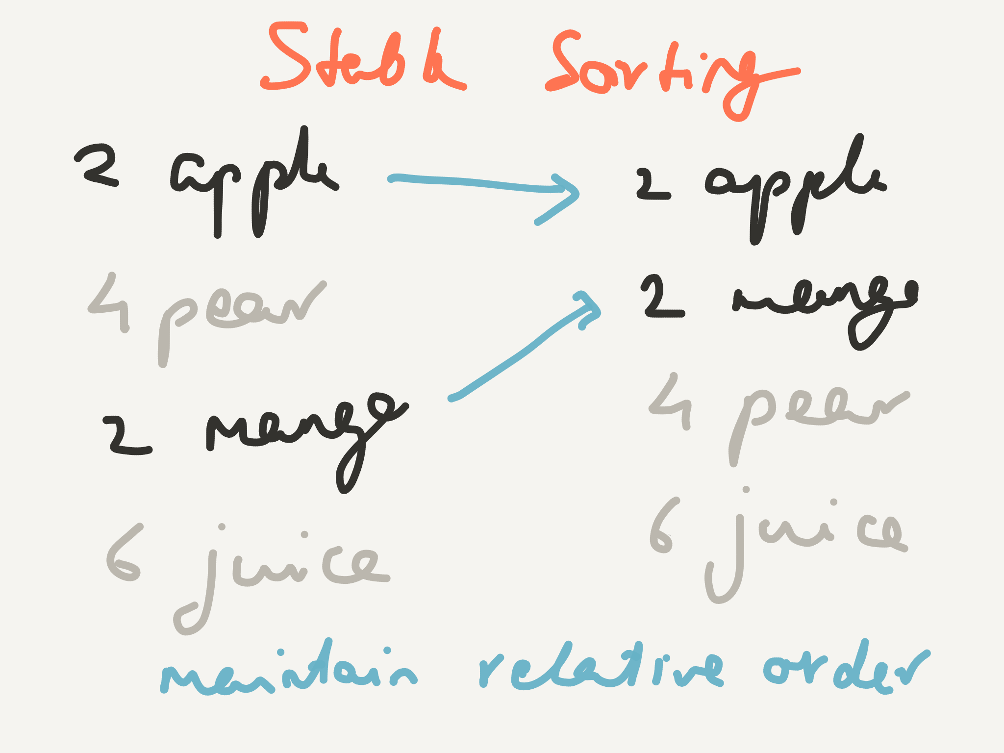 Stable sorting maintains the original order if two keys are the same