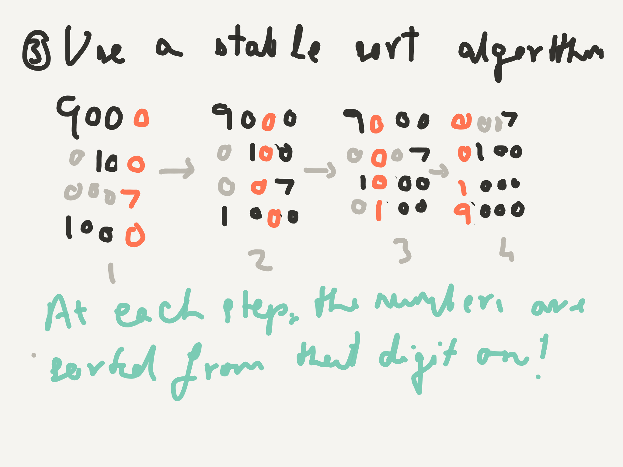 At the last step, the numbers are sorted on all the digits!