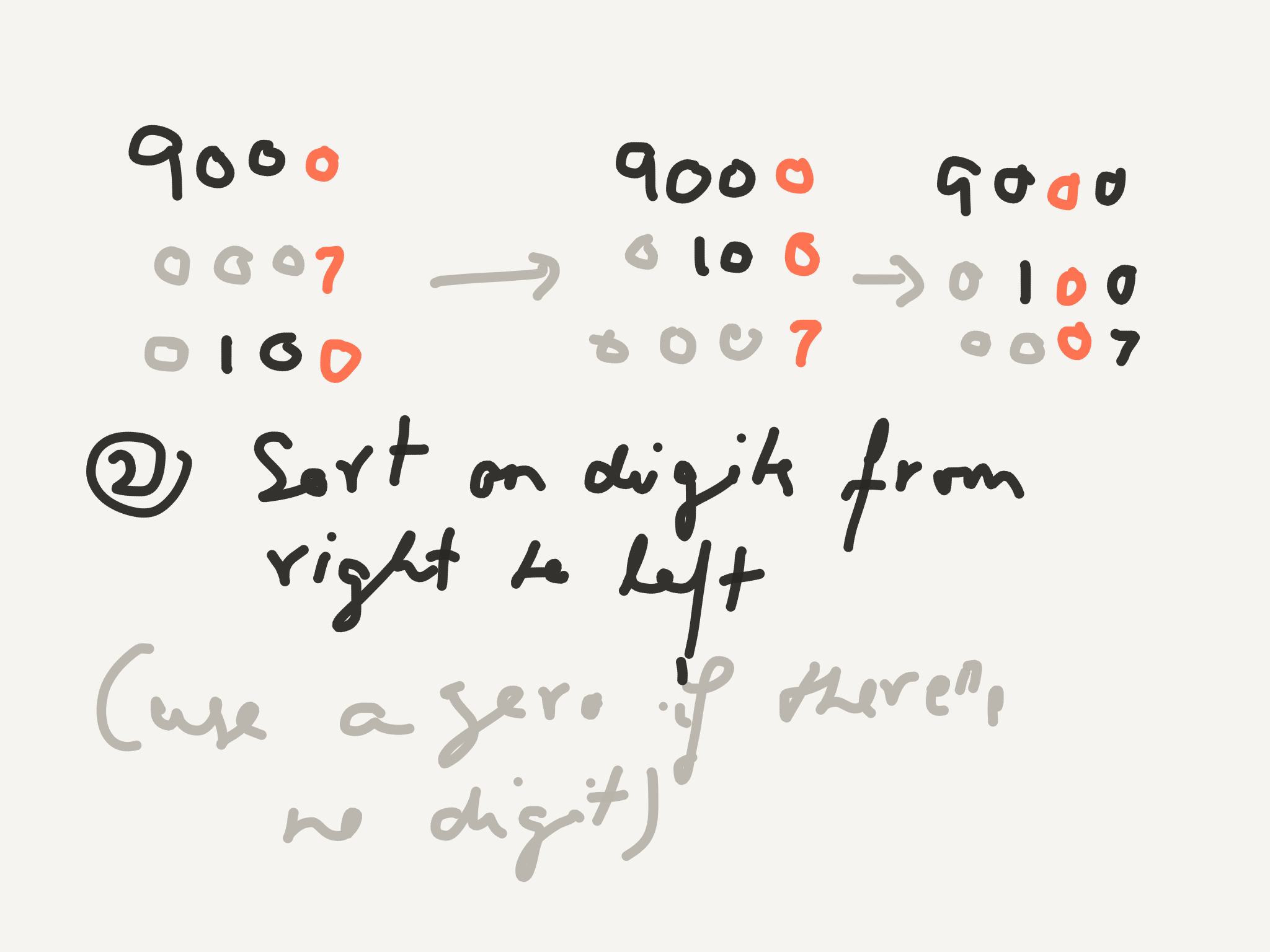 Starting with the right most digit, sort the numbers using a stable sorting algorithm