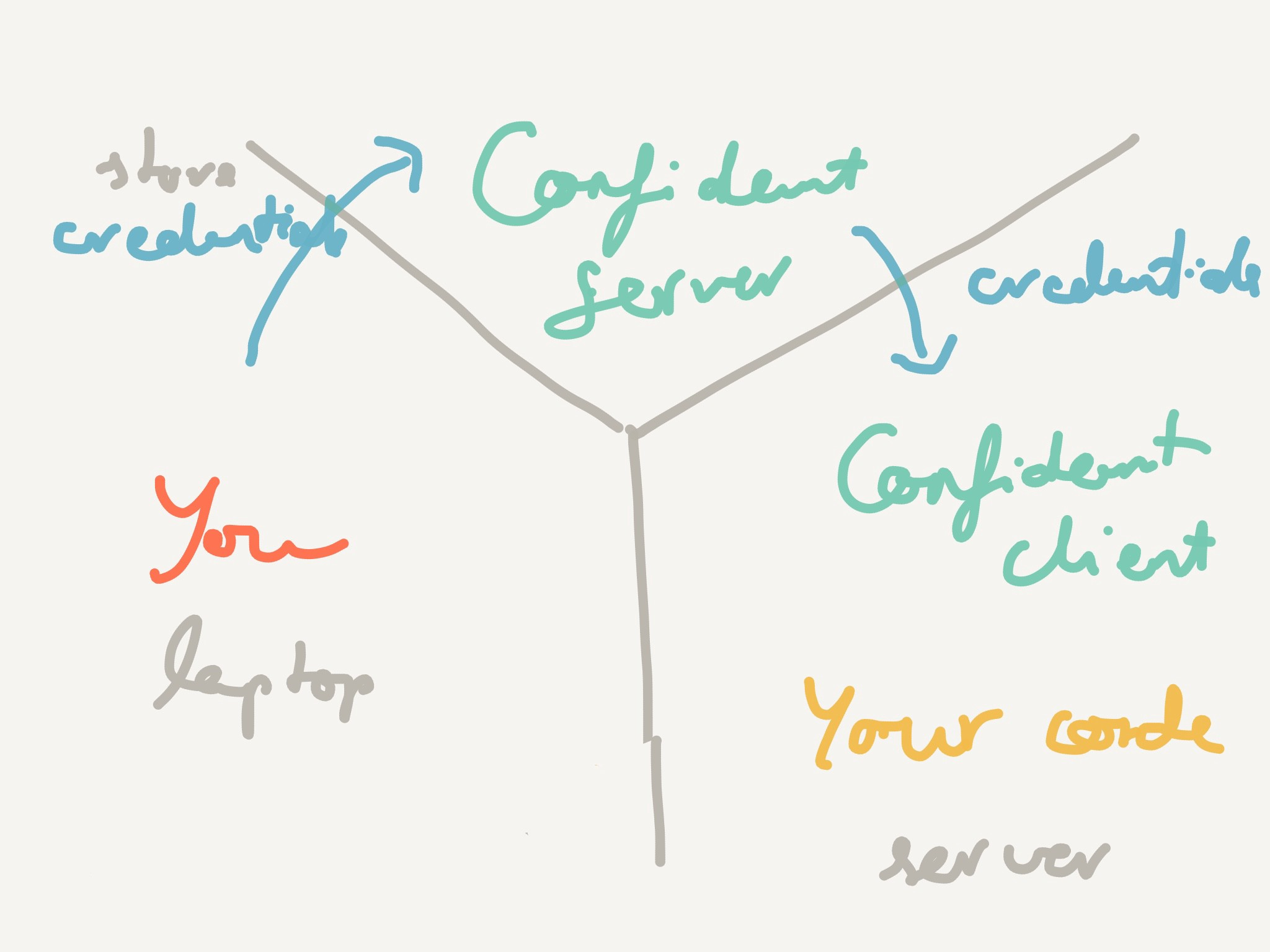 The workflow with Confidant