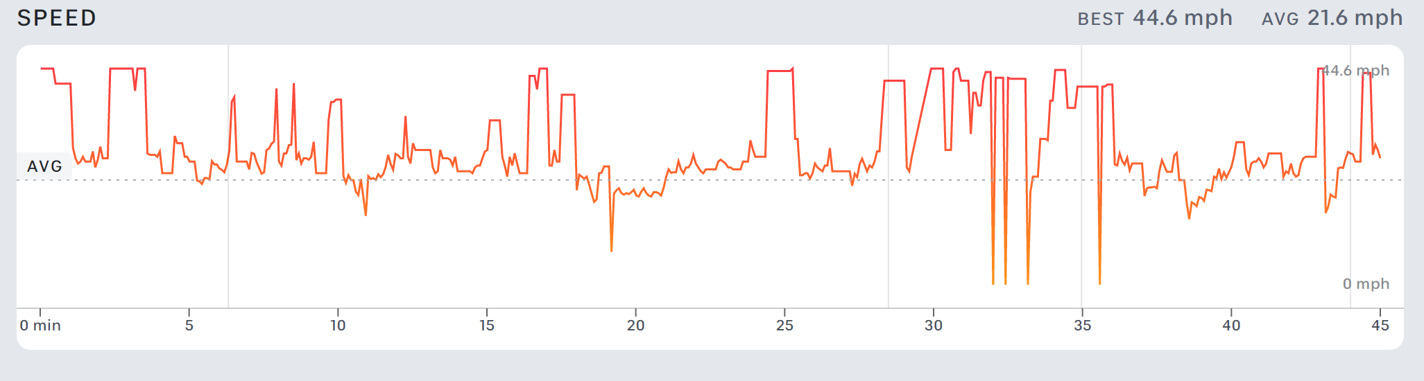 Speed graph from a 60-minute ride