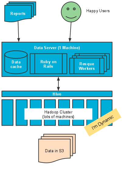 data server build diagram