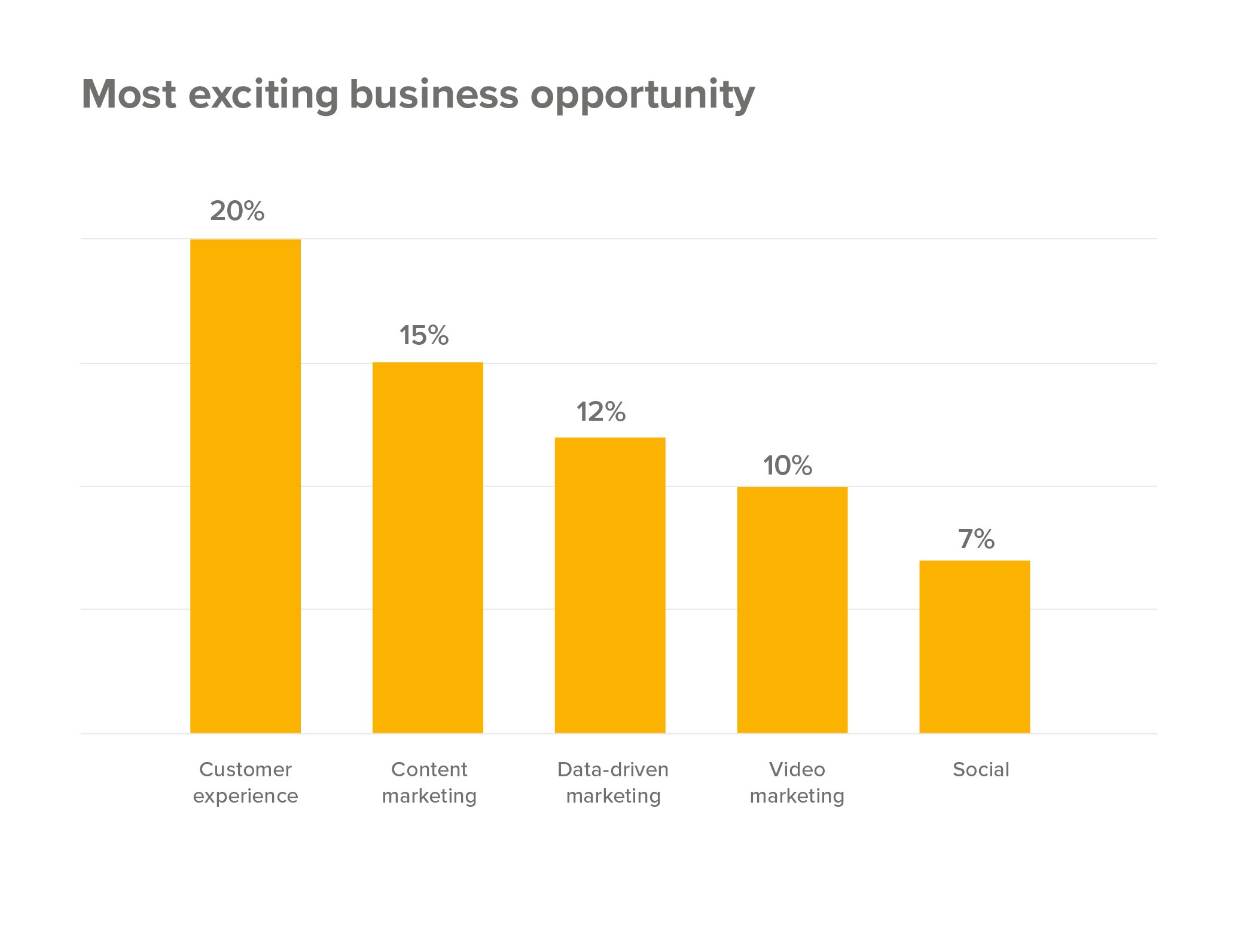 Investing in CX is one of the top-most priorities for businesses in 2020
