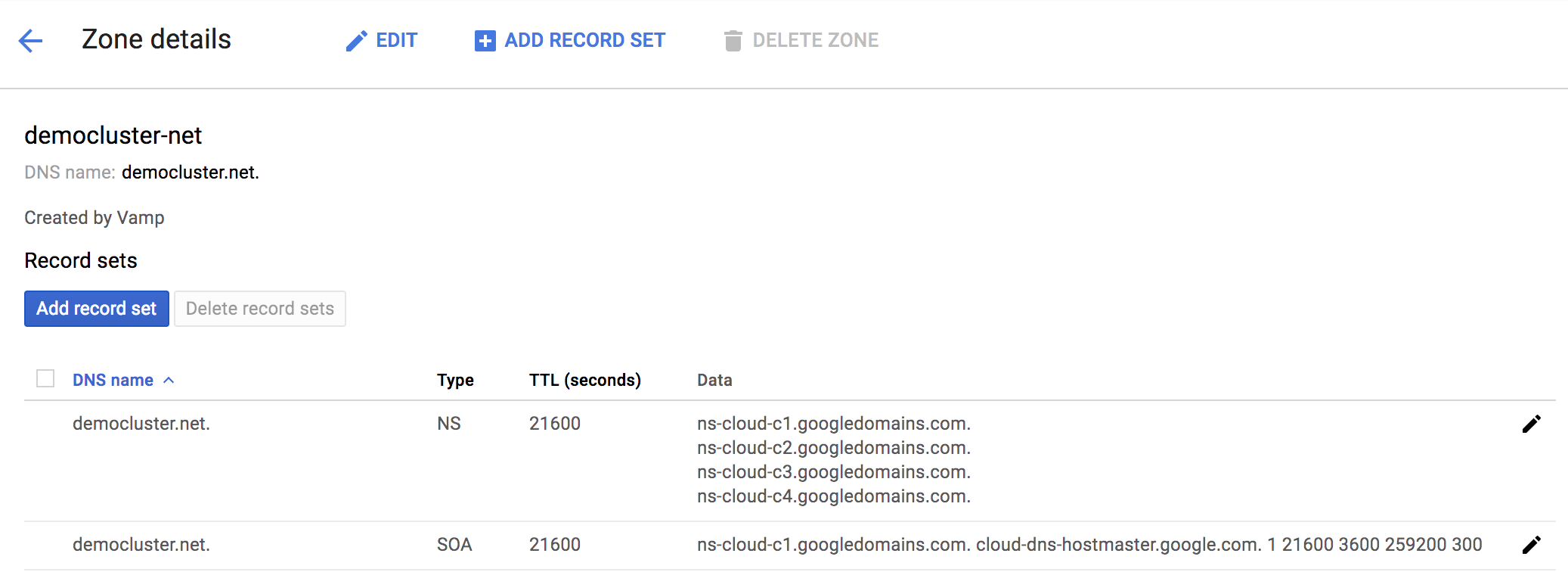 Example Zone Record in Google DNS
