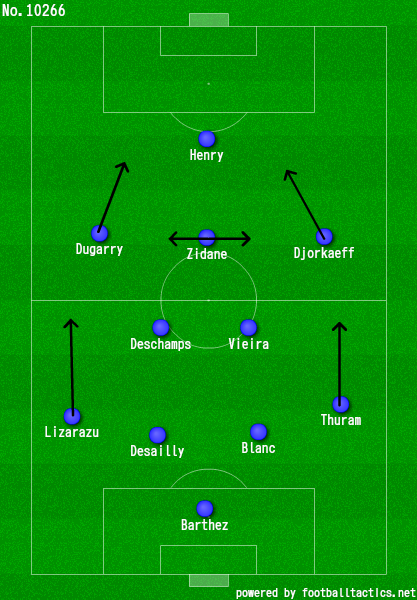 A 4–2–3–1/4–2–1–3 shape, with two acute wide players and Zidane dictating  the play in the center of the field.