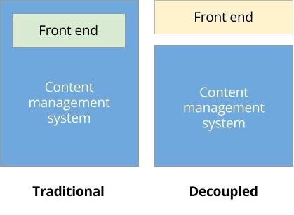 developers are more readily understanding that they can build slicks apps and websites without a locally installed content management system