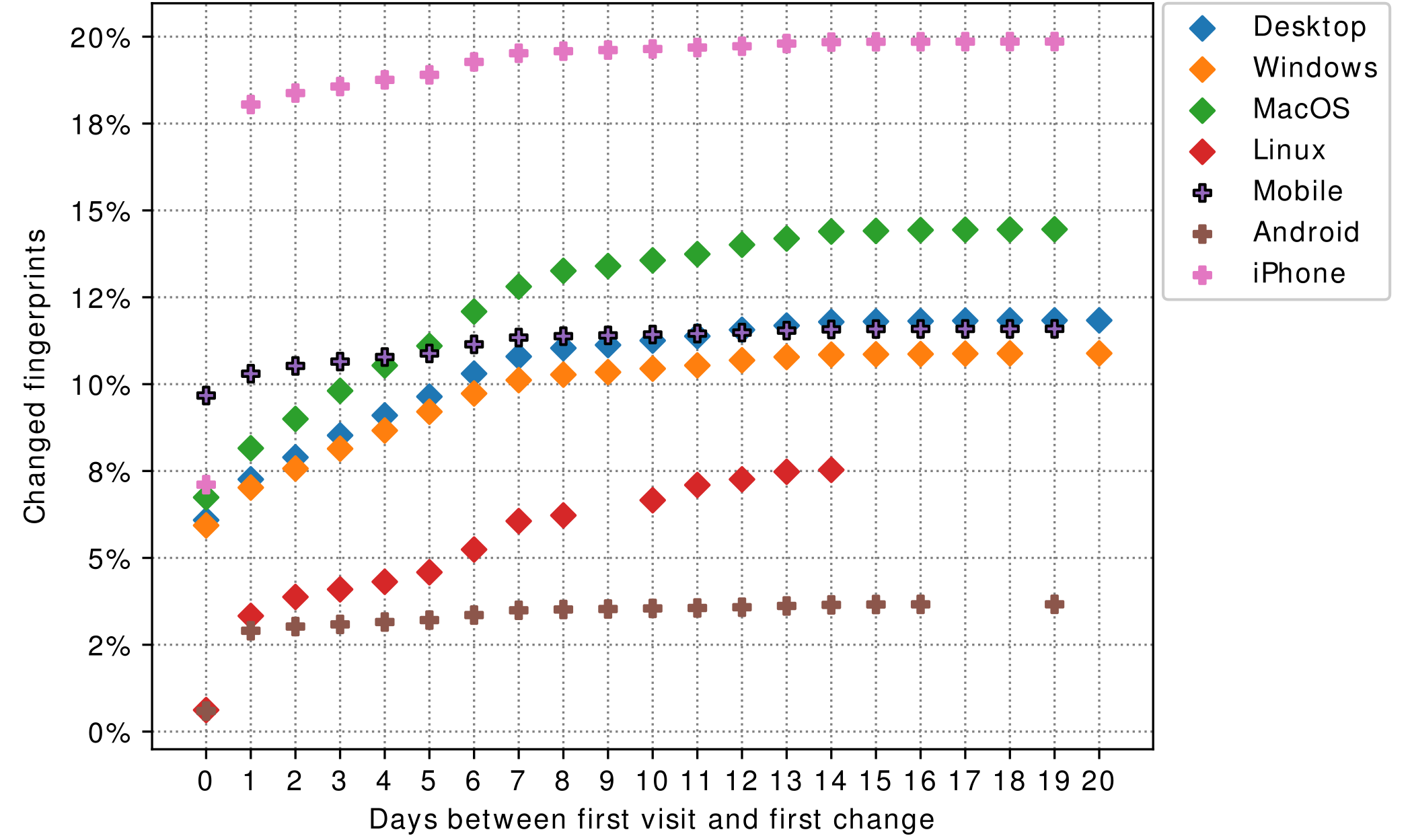 Rate of fingerprint change across different device types.
