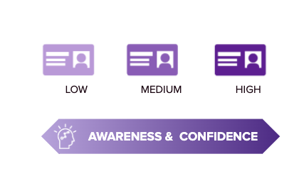 A spectrum that shows there could be low, medium, or high ability to Awareness & confidence