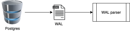 Postgres WAL is processes by a WAL parser