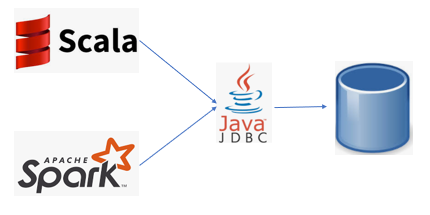 Delta/Update/Insert: Building a Single Framework for Writing into RDBMS in Both Spark & Pure Scala…