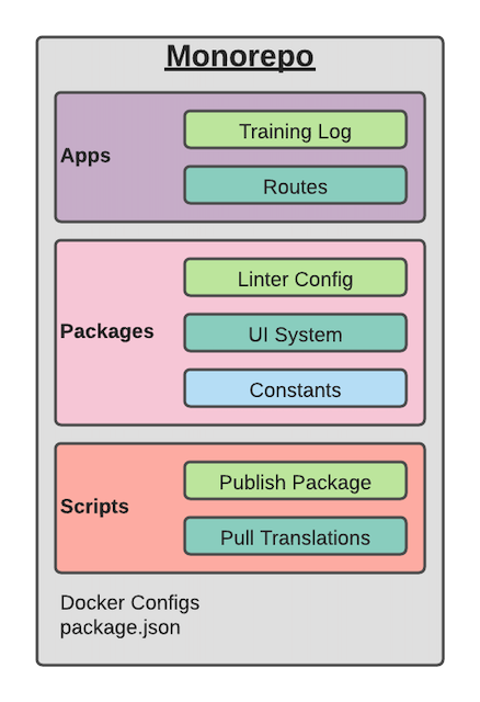 Diagram of monorepo directory structure containing apps, packages, and scripts directories.