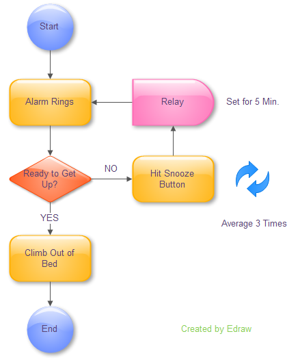 following are some program flowchart examples for your reference which are taken from the daily life interesting and can be understood effortlessly