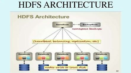 BigData   Part3 U201cHadoop 1.0 Architectureu201d U2013 Jayvardhan Reddy U2013 Medium