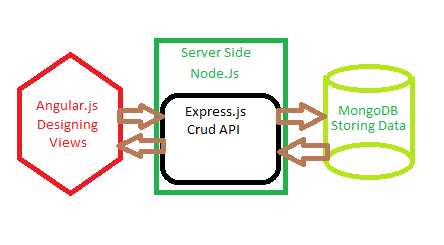 Setting up your first nodejs environment bigi lui medium a simple diagram describing how a mean stack web server works it may or may not use angular on client image credit codeproject ccuart Choice Image