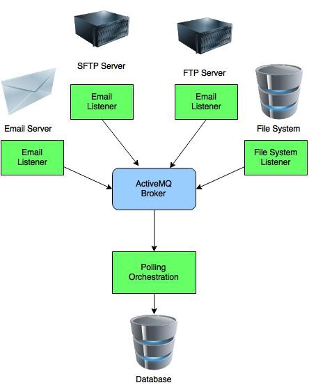 Advanced unit testing with camel blueprint joseph s butler medium in apache camel we can construct a listening route that looks like the following malvernweather Image collections
