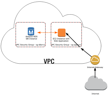 An AWS RDS DB instance in a VPC Accessed by an AWS EC2 instance in the Same VPC.