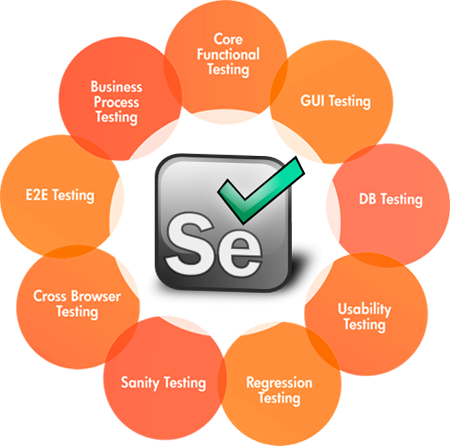 Selenium webdriver tutorial|automated testing using selenium|g c.
