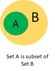 Set A is a subset of Set B