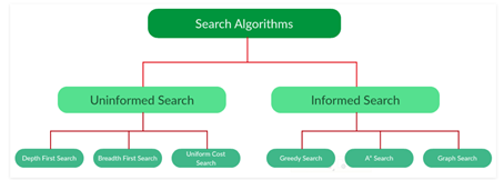Different search algorithms in data science.
