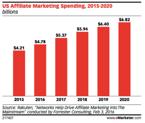 in the emarketer report recently released performance marketing in us retail the trend of performance based marketing accounts for nearly half of