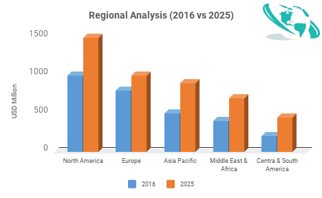 global air taxis market size analysis forecasts to 2030