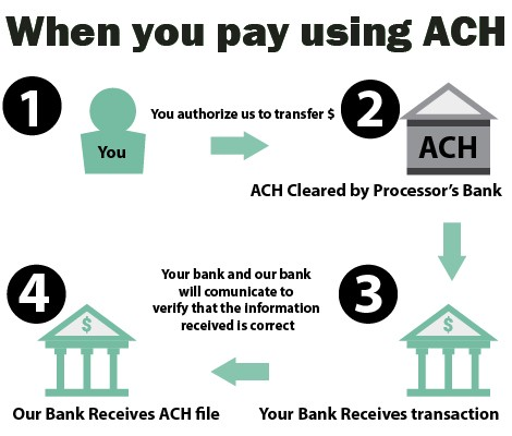 Benefits of ACH Processing for Small Business – Cristian Rowe – Medium