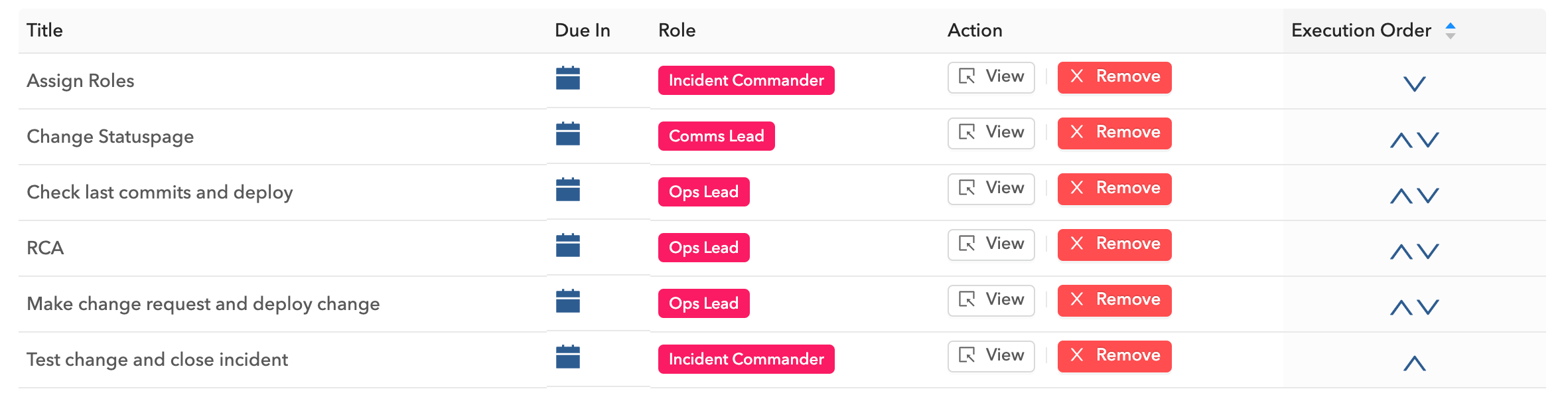 A sample checklist of tasks auto-assigned for incidents for a service