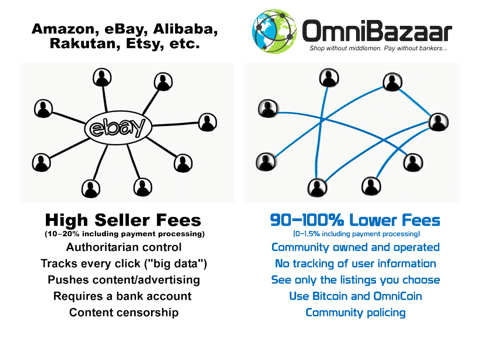 omnibazaar omnicoin ico project review crypto currency new token