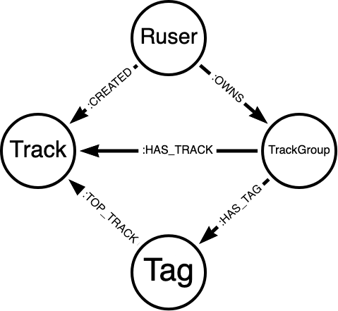 Resotrack data model, with tags
