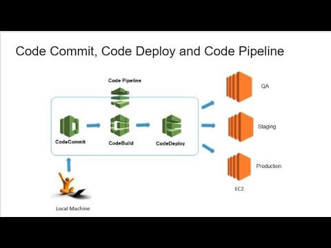 How does AWS CodeBuild & AWS CodePipeline Compare?