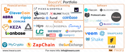 crypto portfolio of top VC's in the crypto space