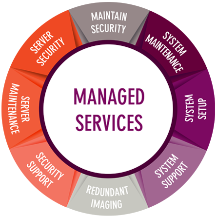 Image result for managed services provider