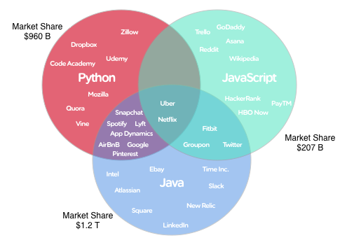 Javascript a first class language at last hacker noon ccuart Gallery