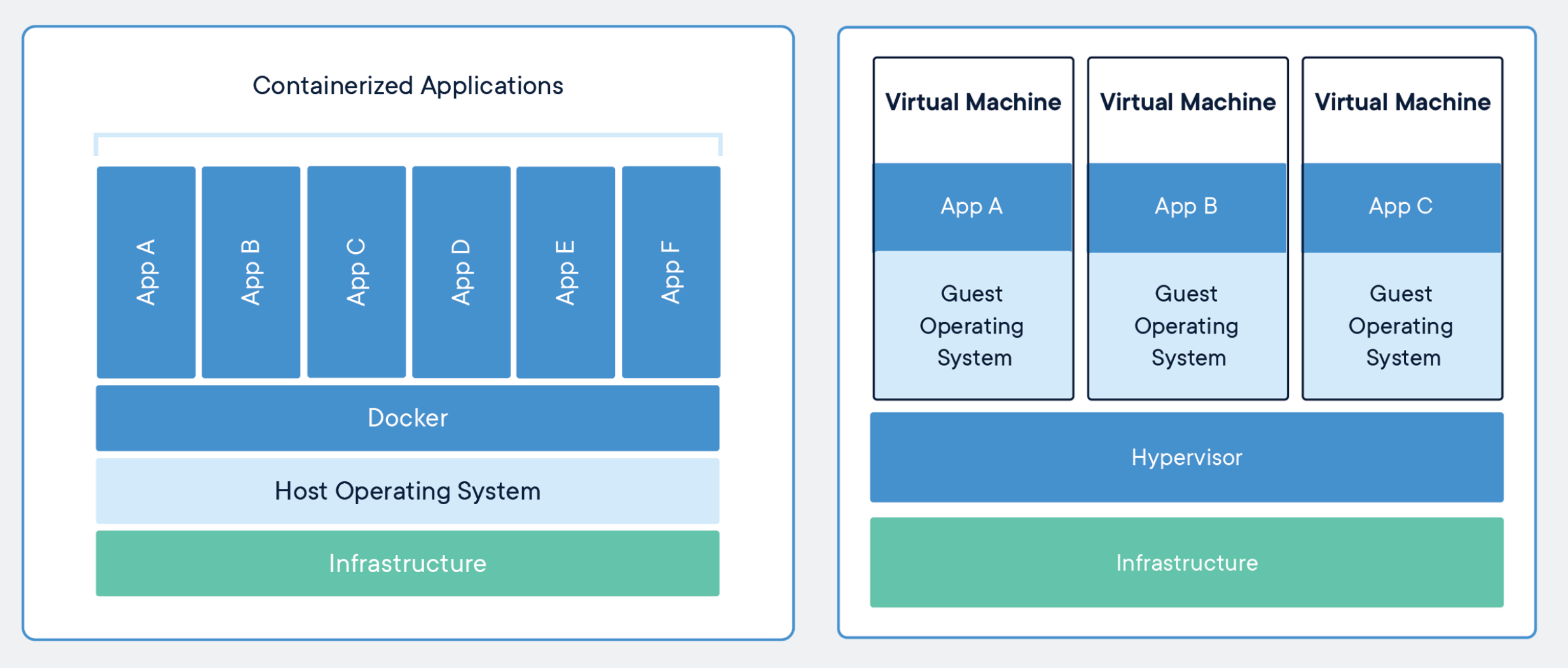 Comparison of containers and virtual machines, [by Docker](https://www.docker.com/resources/what-container)