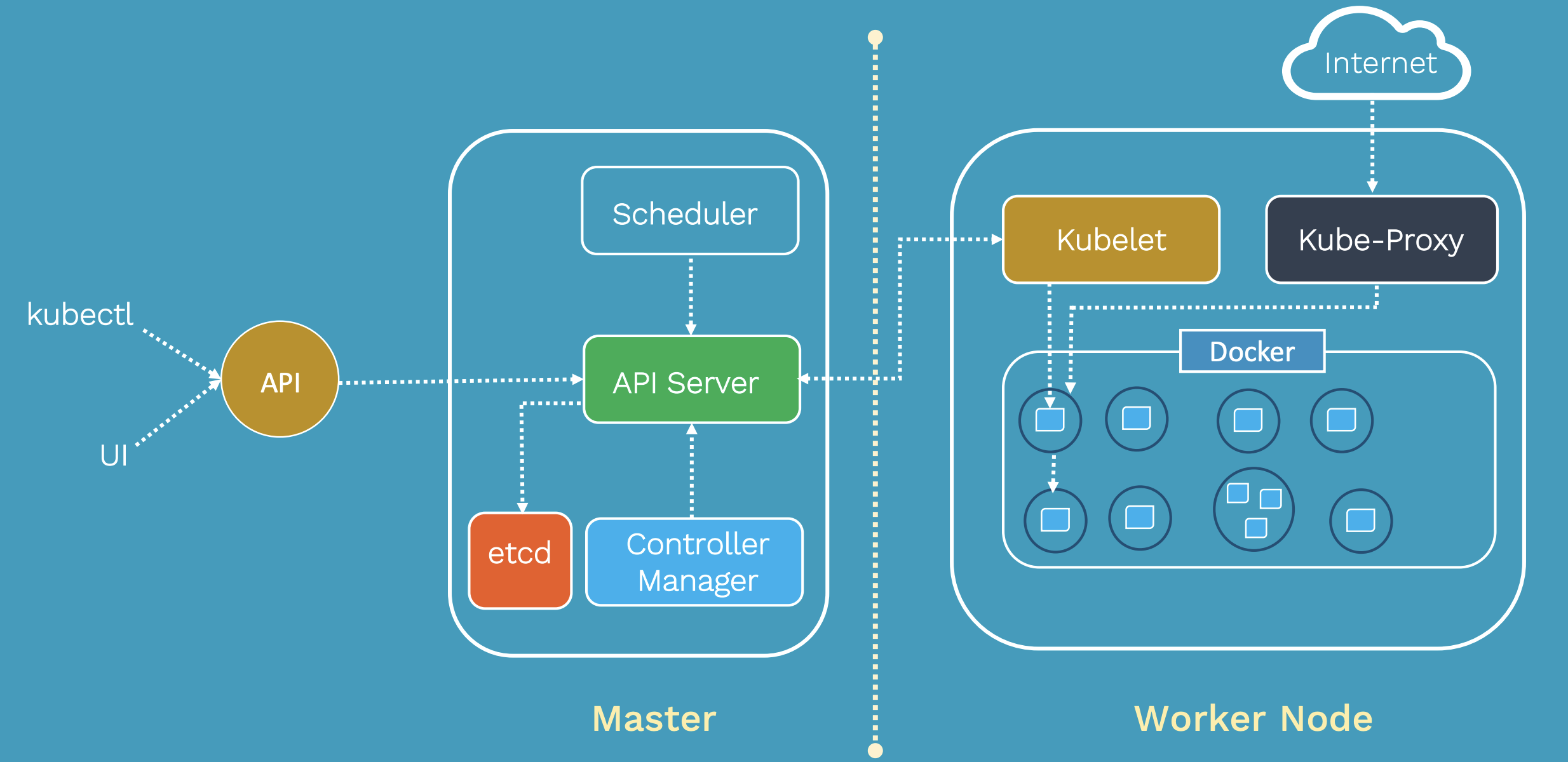 All about Kubernetes