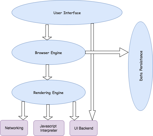 how does web browsers work monica raghuwanshi medium rh medium com web browser diagram web browser sequence diagram