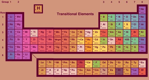 an alternative periodic table from look around you bbc - Periodic Table Bbc