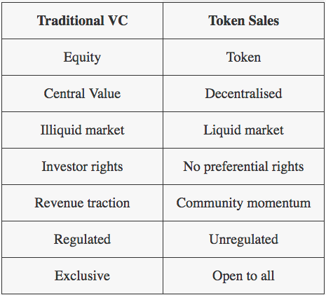 The Rise of the Token Sale