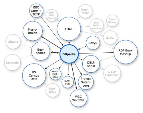 What is dbpedia and why is it important openlink software blog linked open data cloud circa 2007 source httpcsithdftwikiimagesee0aboutdbpediag ccuart Choice Image