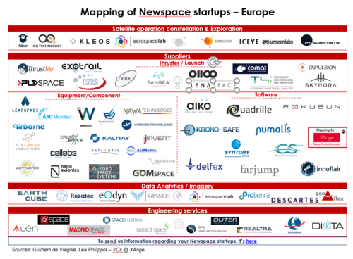 Mapping of European Spacetech startups