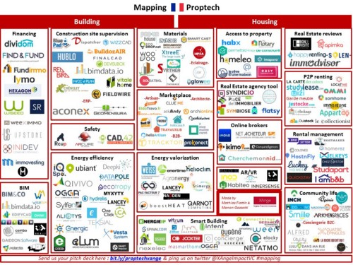 Mapping of French PROPTECH start-ups