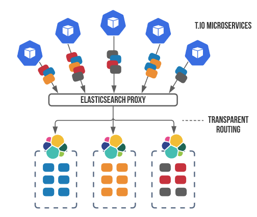Elasticsearch proxy encapsulate all customer routing logic from all other services.